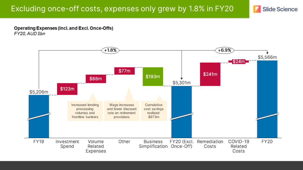 Think-Cell waterfall chart