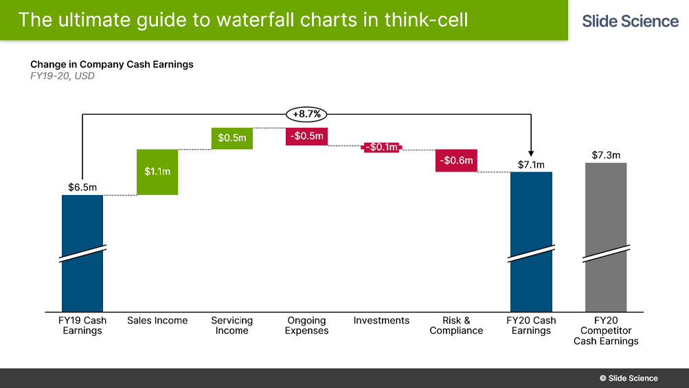 Think-Cell waterfall chart with comparison column