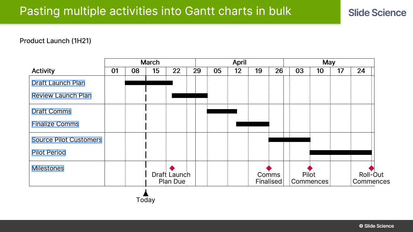 Paste activity labels in Think-Cell Gantt charts in bulk