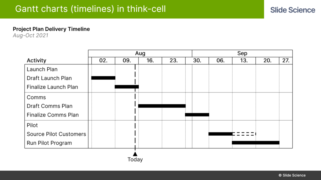 Adding Activities to Gantt Charts in Think-Cell
