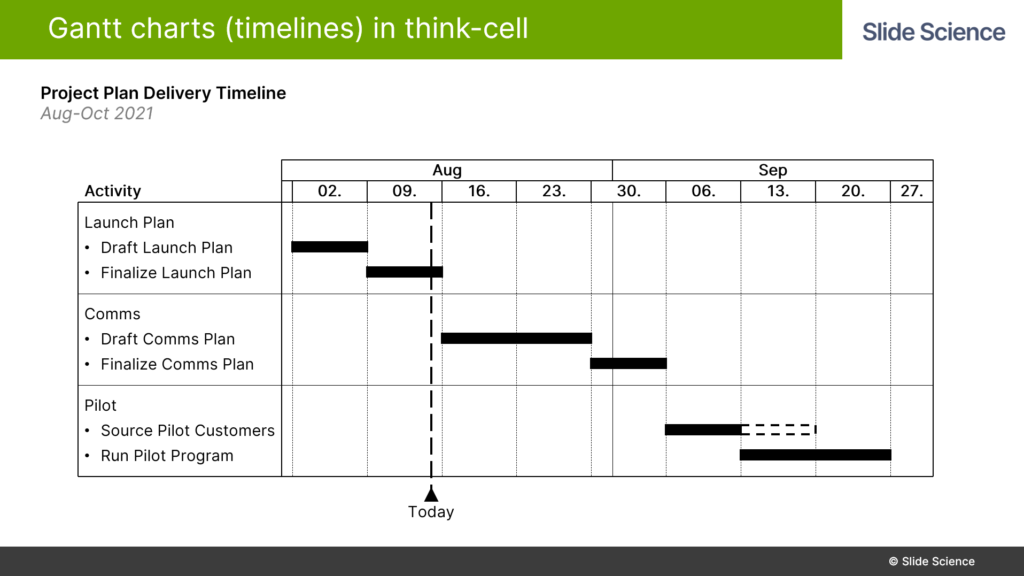 Adding Sub-Activities to Gantt Charts in Think-Cell