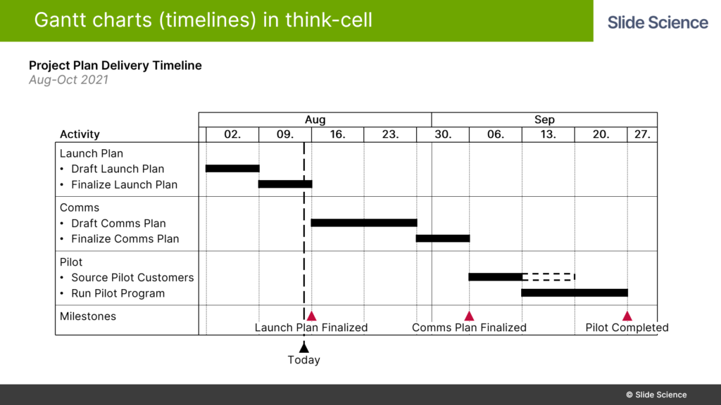 Adding Milestones to Gantt Charts in Think-Cell