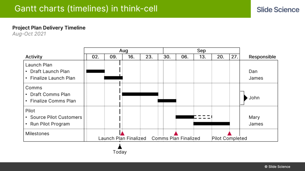 Adding A Responsibility Column to Gantt Charts in Think-Cell