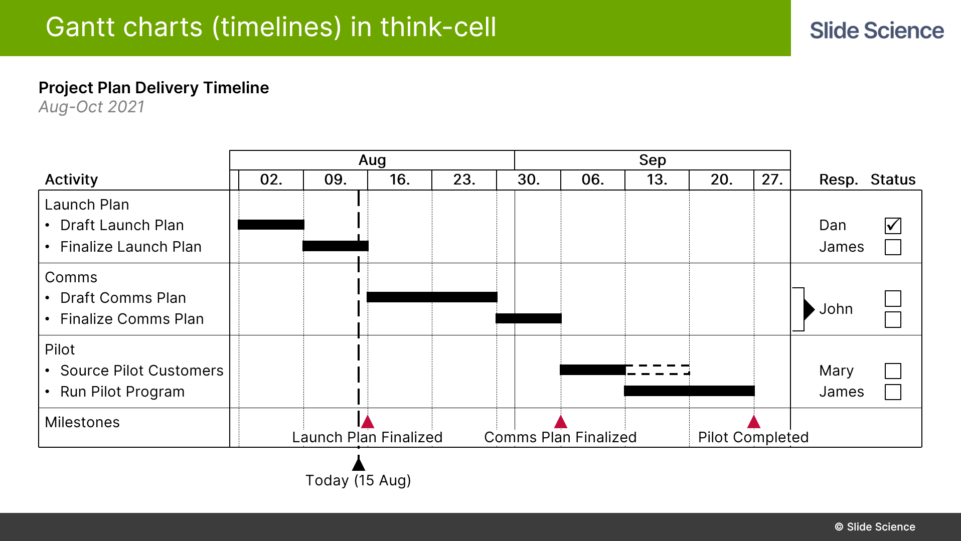 Gantt Charts (Timelines) in Think-Cell