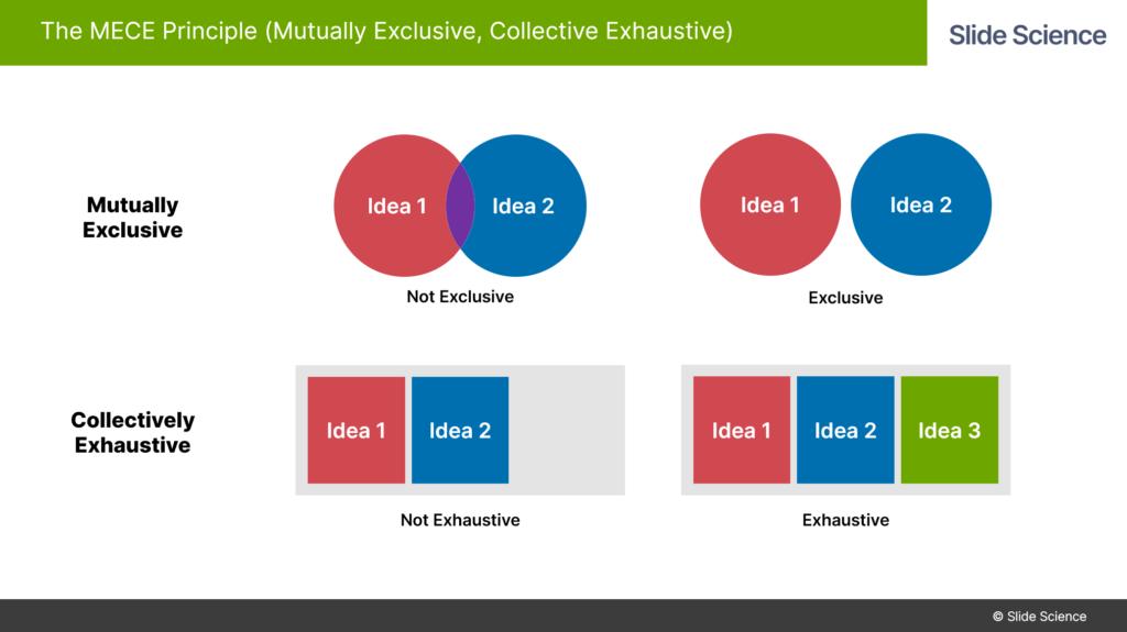 MECE Principle: Mutually Exclusive Collectively Exhaustive