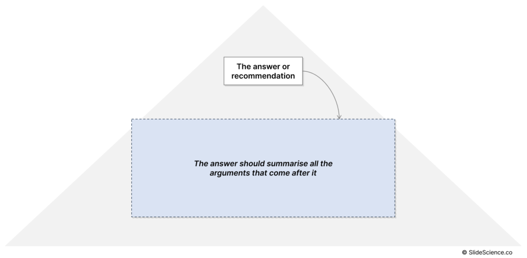 The Pyramid Principle: Start With The Answer