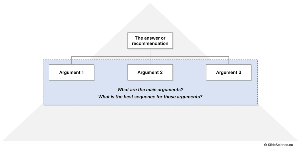 The Pyramid Principle: Group Your Main Arguments