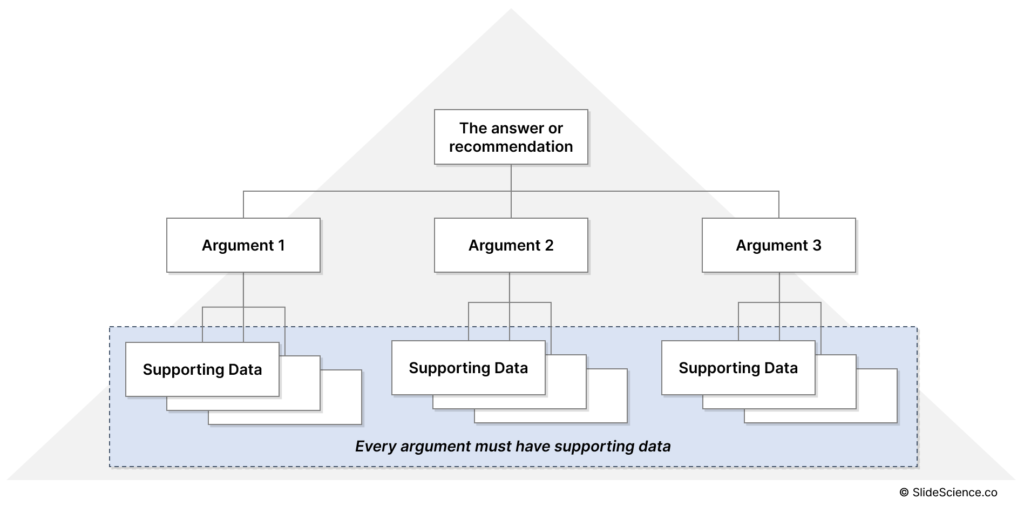 The Pyramid Principle: Provide Supporting Data