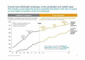 Oliver Wyman The Digital Travel Revolution Slide 6