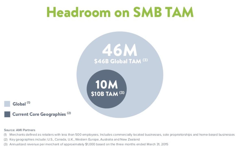 Shopify TAM Slide